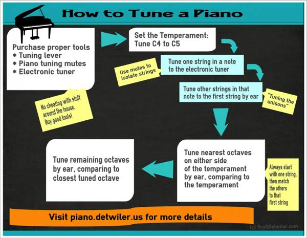 Infographic depicting the steps of piano tuning